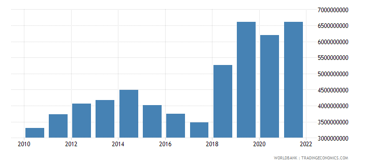 gabon imports of goods and services constant 2000 us dollar wb data