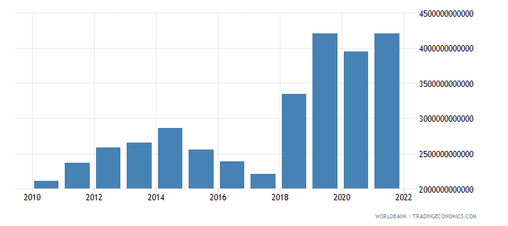 gabon imports of goods and services constant lcu wb data