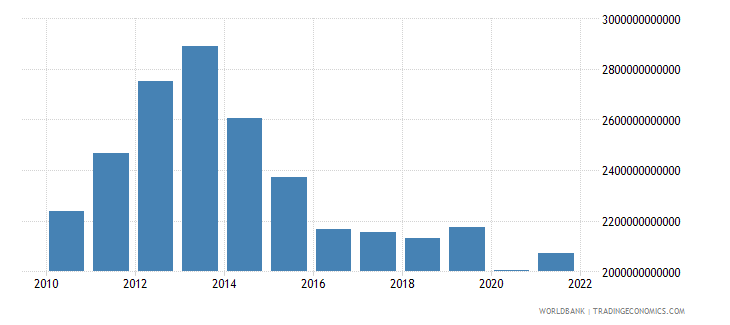 gabon imports of goods and services current lcu wb data