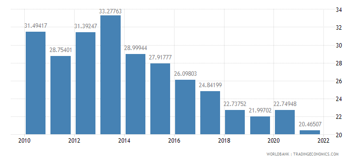 gabon imports of goods and services percent of gdp wb data