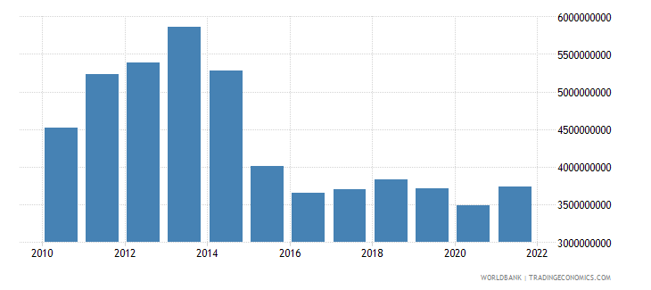 gabon imports of goods and services us dollar wb data