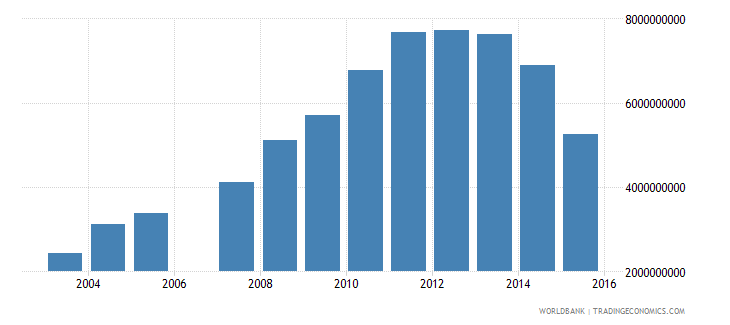 gabon imports of goods services and income bop us dollar wb data