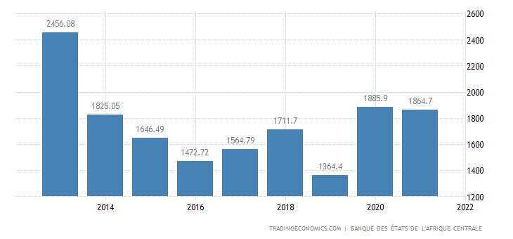 Gabon Imports