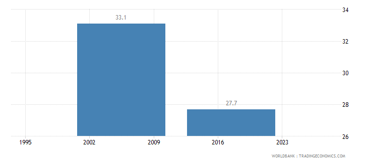 gabon income share held by highest 10percent wb data