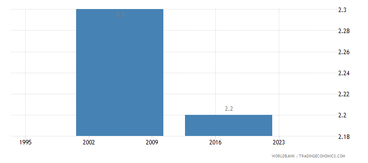gabon income share held by lowest 10percent wb data