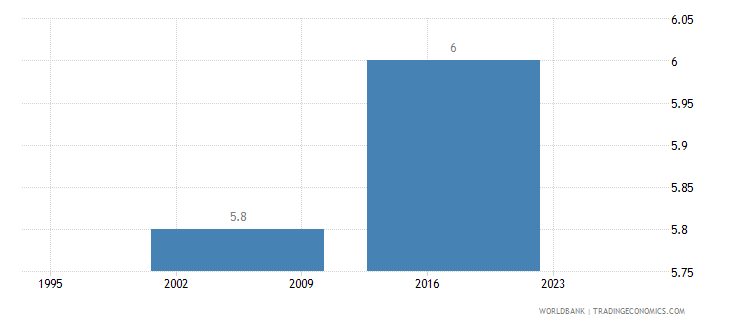 gabon income share held by lowest 20percent wb data