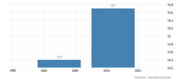 gabon income share held by third 20percent wb data