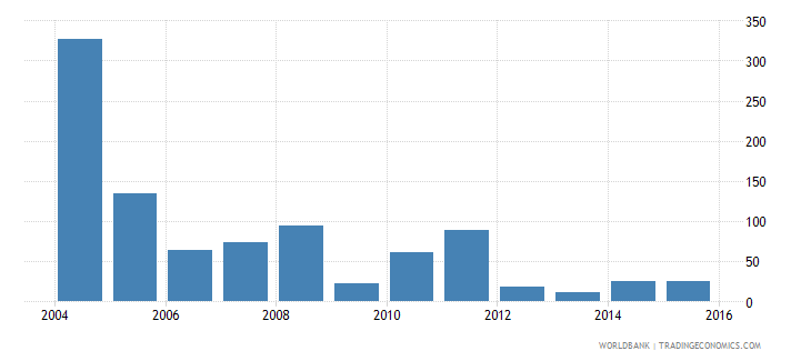 gabon industrial design applications nonresident by count wb data