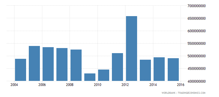 gabon industrial production constant us$ wb data