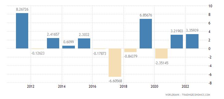 gabon industry value added annual percent growth wb data