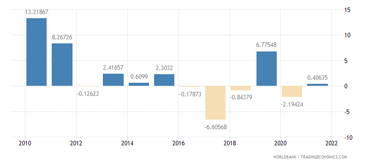 gabon industry value added annual percent growth wb data