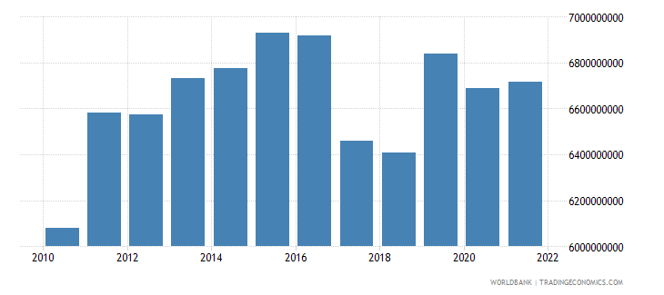 gabon industry value added constant 2000 us dollar wb data