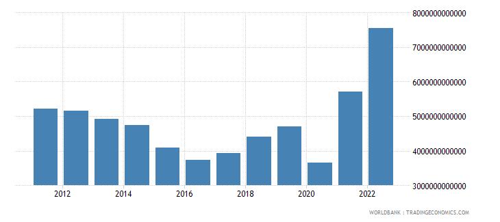 gabon industry value added current lcu wb data