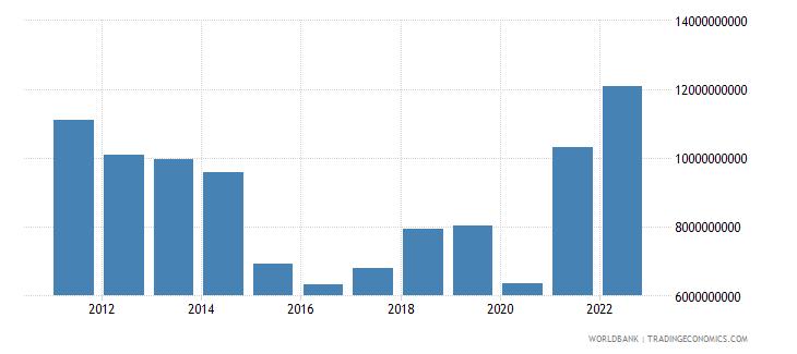 gabon industry value added us dollar wb data