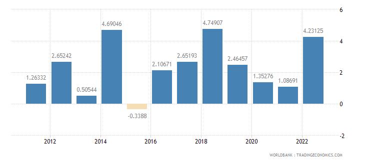 gabon inflation consumer prices annual percent wb data