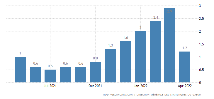 Gabon Inflation Rate