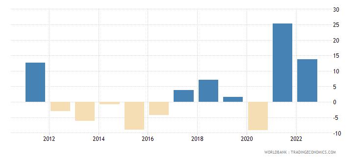 gabon inflation gdp deflator annual percent wb data