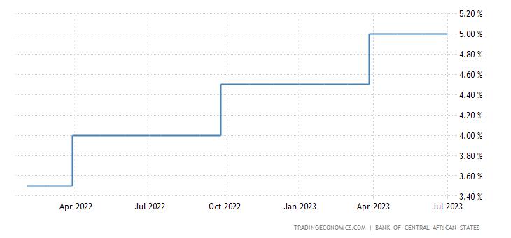 Gabon Interest Rate