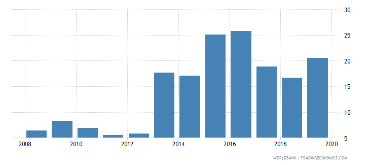 gabon international debt issues to gdp percent wb data