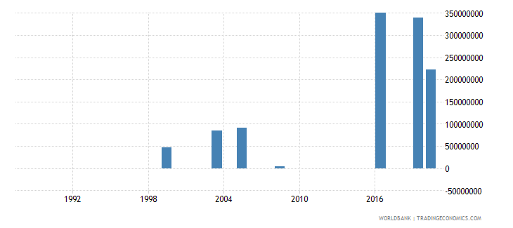 gabon investment in transport with private participation us dollar wb data