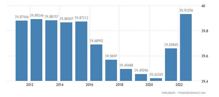 gabon labor force female percent of total labor force wb data