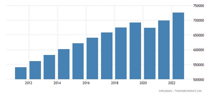 gabon labor force total wb data