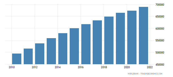 gabon labor force total wb data