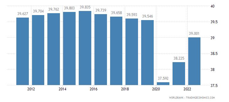 gabon labor participation rate female percent of female population ages 15 plus  wb data