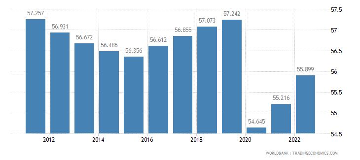 gabon labor participation rate male percent of male population ages 15 plus  wb data