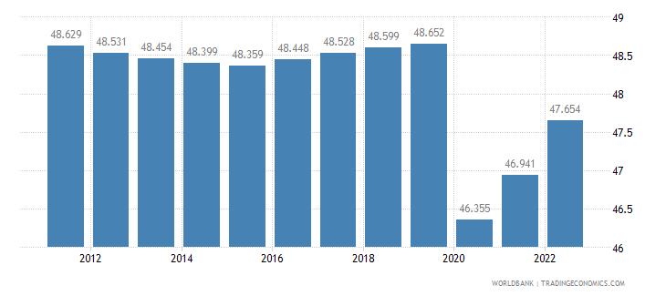 gabon labor participation rate total percent of total population ages 15 plus  wb data