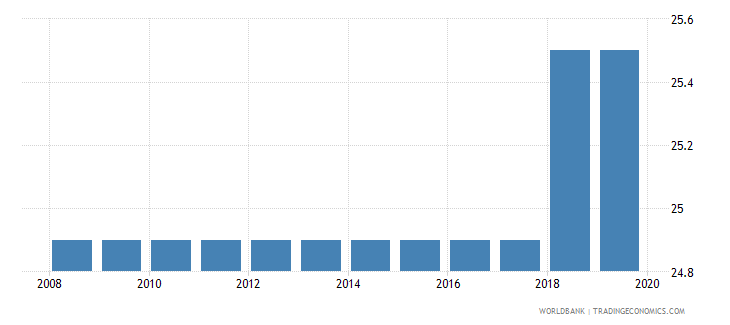 gabon labor tax and contributions percent of commercial profits wb data