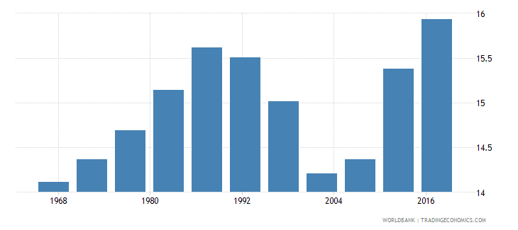 gabon life expectancy at age 60 male wb data