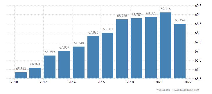 gabon life expectancy at birth female years wb data