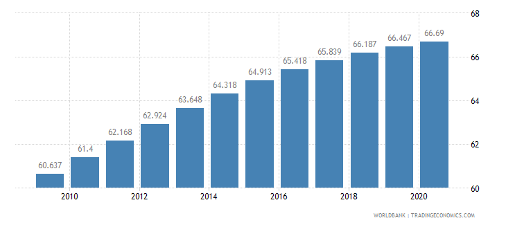 gabon life expectancy at birth total years wb data