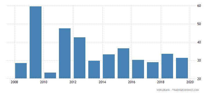 gabon liquid assets to deposits and short term funding percent wb data