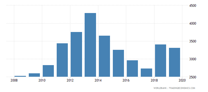 gabon liquid liabilities in millions usd 2000 constant wb data