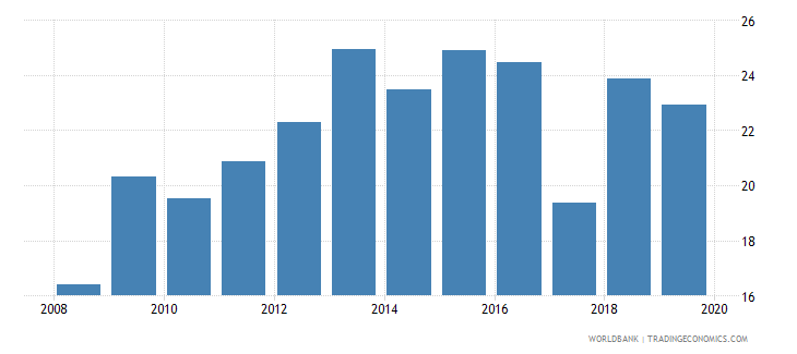 gabon liquid liabilities to gdp percent wb data