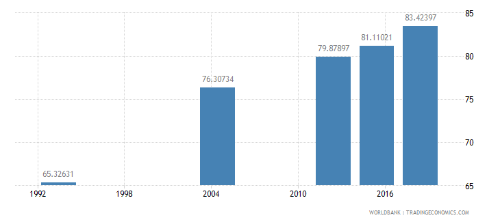 gabon literacy rate adult female percent of females ages 15 and above wb data