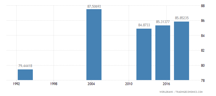 gabon literacy rate adult male percent of males ages 15 and above wb data