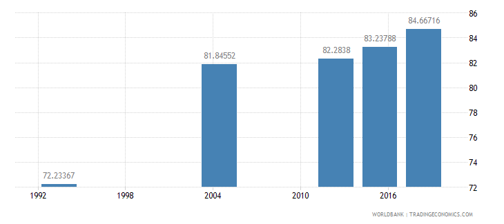 gabon literacy rate adult total percent of people ages 15 and above wb data