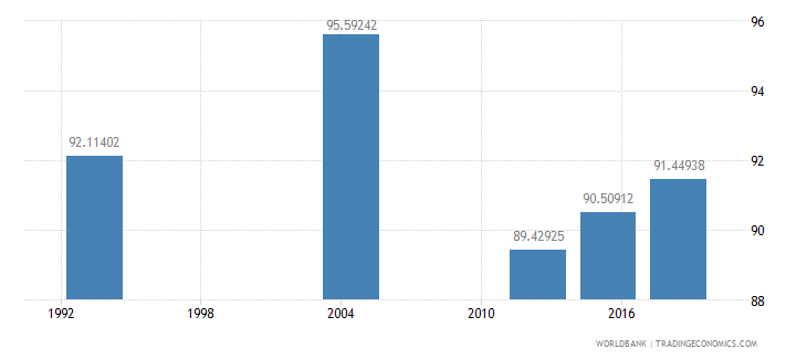 gabon literacy rate youth female percent of females ages 15 24 wb data