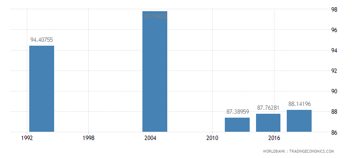 gabon literacy rate youth male percent of males ages 15 24 wb data