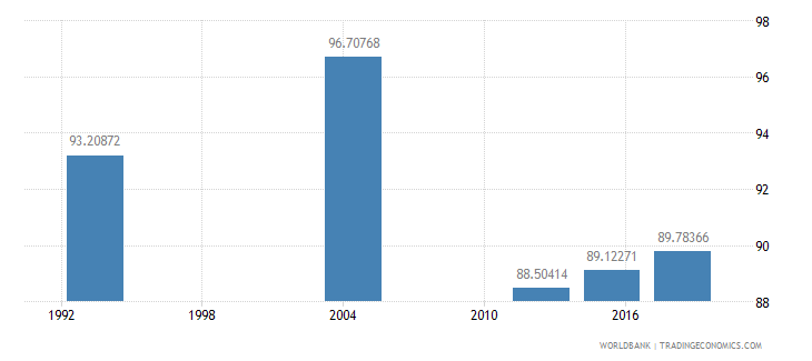 gabon literacy rate youth total percent of people ages 15 24 wb data