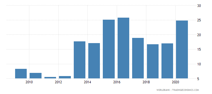 gabon loans from nonresident banks amounts outstanding to gdp percent wb data