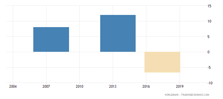gabon loans from nonresident banks net to gdp percent wb data