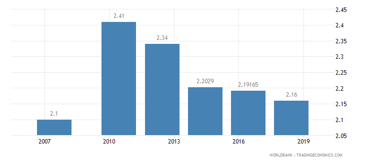 gabon logistics performance index overall 1 low to 5 high wb data