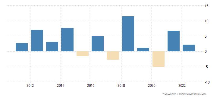 gabon manufacturing value added annual percent growth wb data