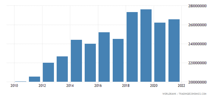 gabon manufacturing value added constant 2000 us dollar wb data