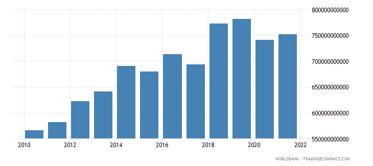 gabon manufacturing value added constant lcu wb data