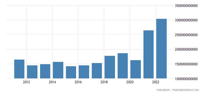gabon manufacturing value added current lcu wb data